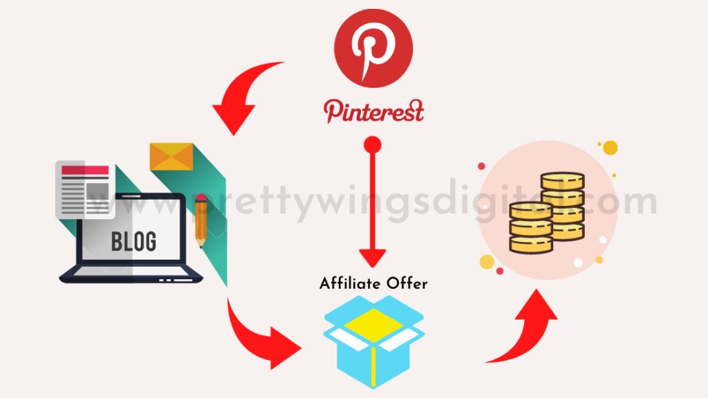 Pinterest Affiliate Marketing For Beginners 2021 By Blog