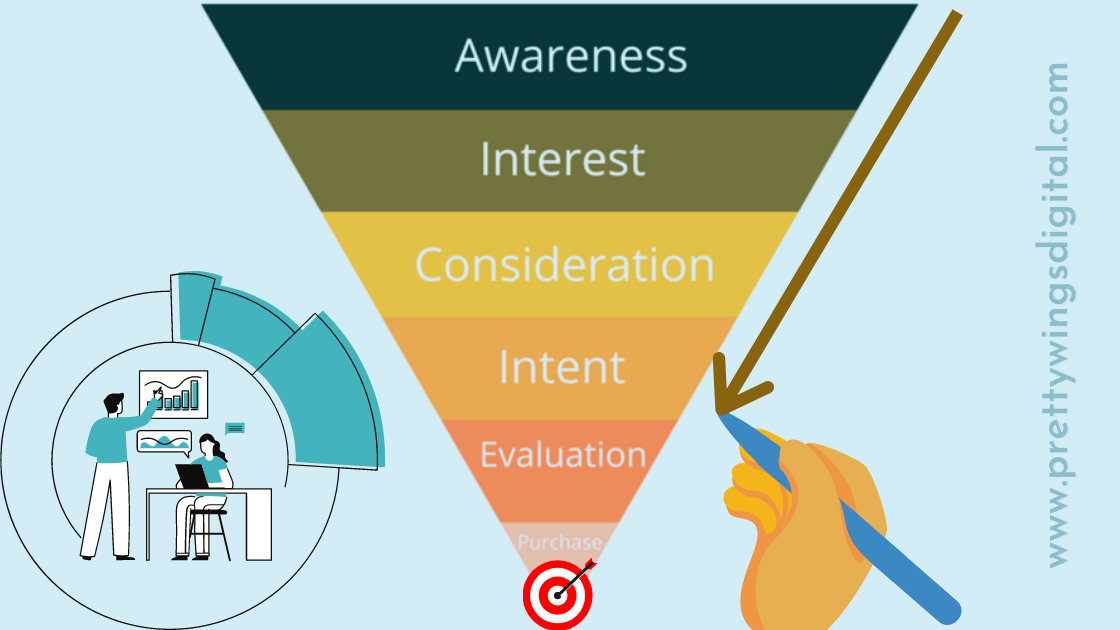 What is a Sales Funnel? How to create a sales funnel?