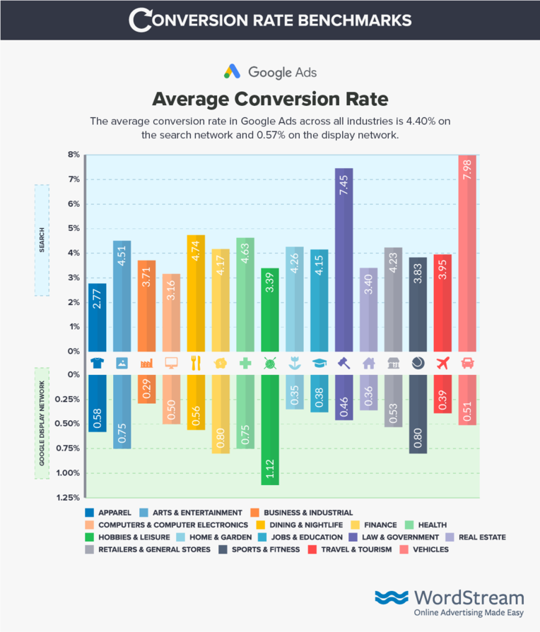 google-ads-conversion-rate-benchmarks_0